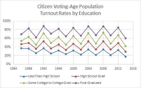 Voter Turnout Education College High School Participation Election