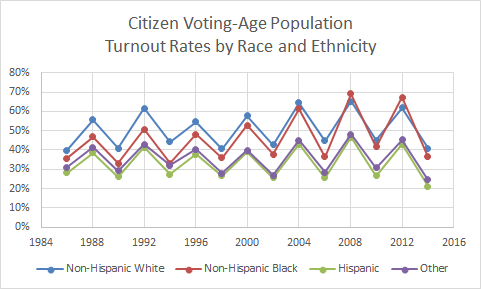 Voter Turnout Race Ethnicity Presidential Midterm Elections