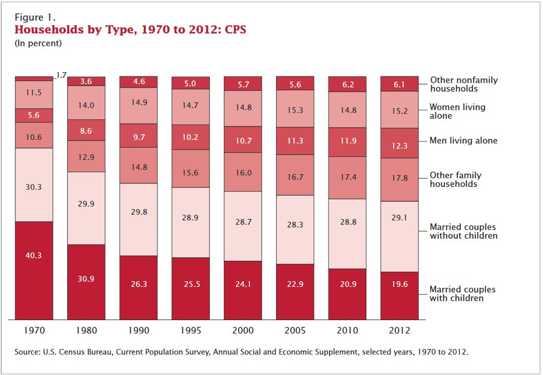 household type census married single family 1970 2012