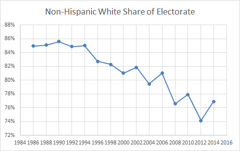 Race White Voter Turnout Elections