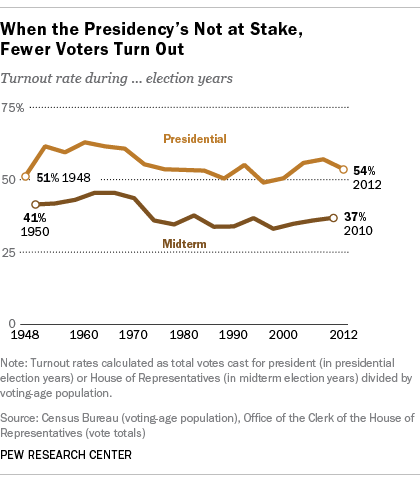 Voting Midterm vs Presidential Election 1948-2012