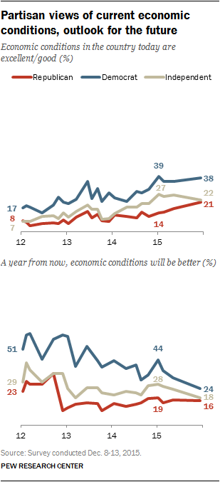 Partisan-views-of-current-economic-conditions-outlook-for-the-future