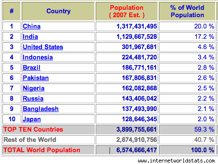 10 most populous contries 2007