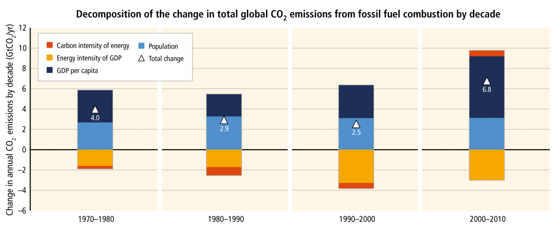 Change in annual CO2 emissions by decade