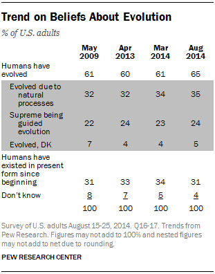 Pew Poll Public View of Evolution