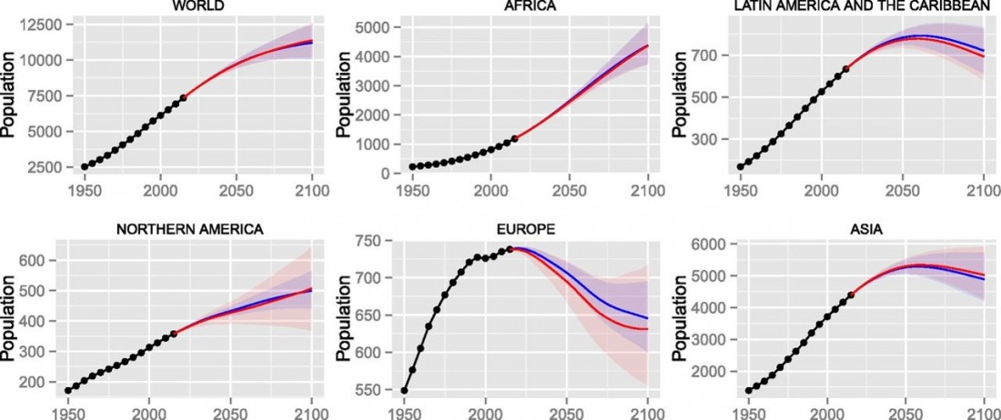 PNAS, population, deterministic, prediction, projection