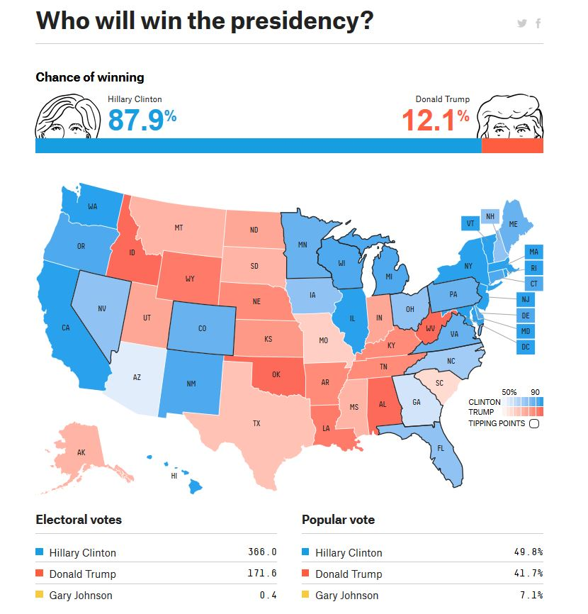 FiveThirtyEight Election Forecast 8-9-16