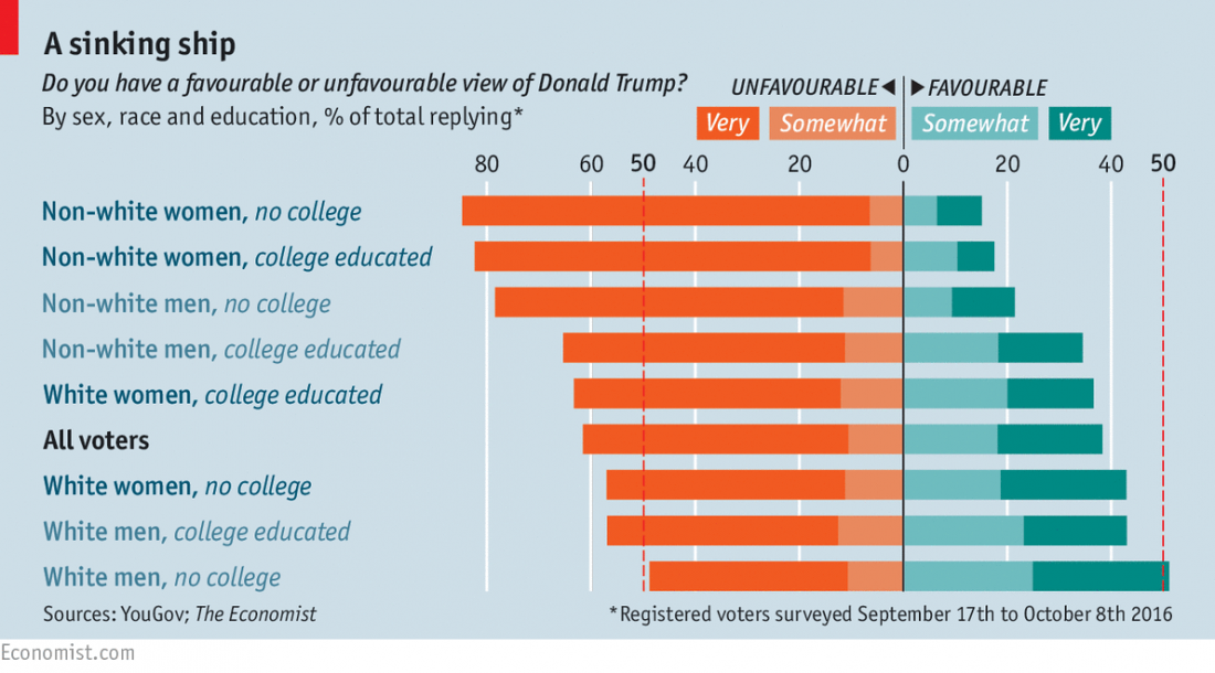 economist-gender-education-race-support-of-trump
