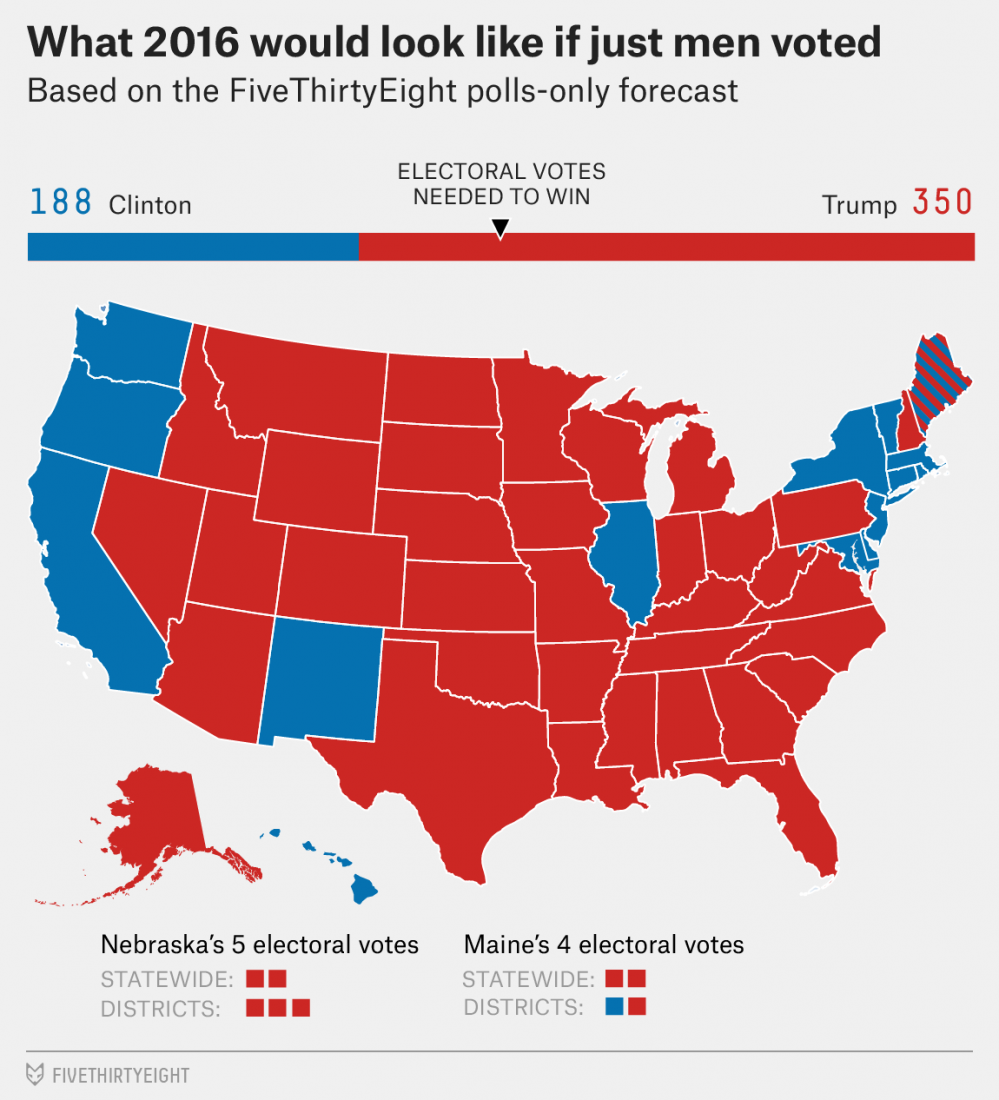 fivethirtyeight-men-voters-only