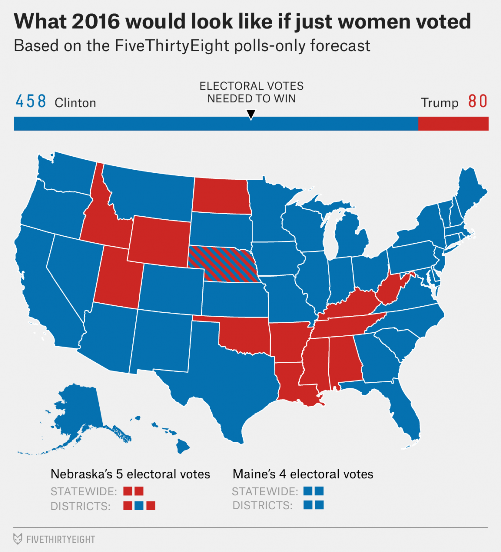 fivethirtyeight-women-voters-only