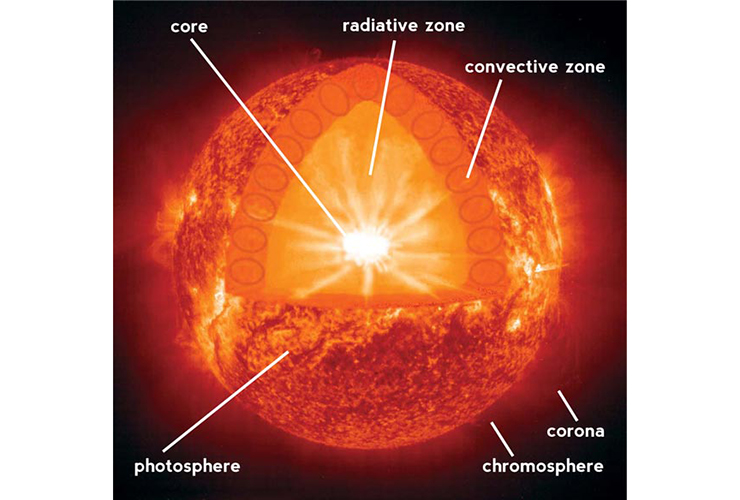 Sun structure layers