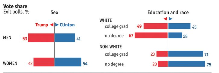 race-and-education-voting-statistics