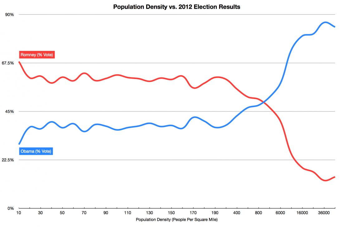 population-density-vs-2012-election-results