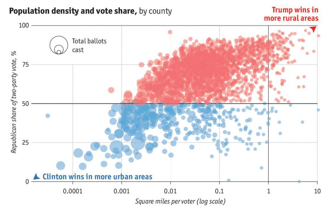 population-density-and-vote-share-by-county-2016