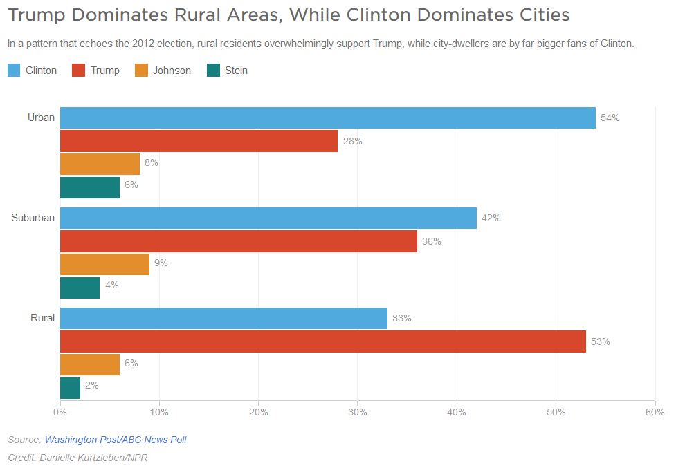 rural-suburban-urban-votes-2016-presidential-election