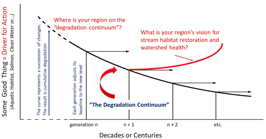 shifting baseline, fishing, past, future, watershed, generation, degradation, little ice age
