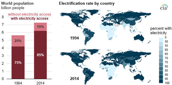 Map of electrification rate by country 1994 vs 2014