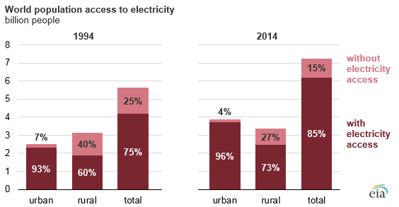 World population access to electricity 1994 vs 2014