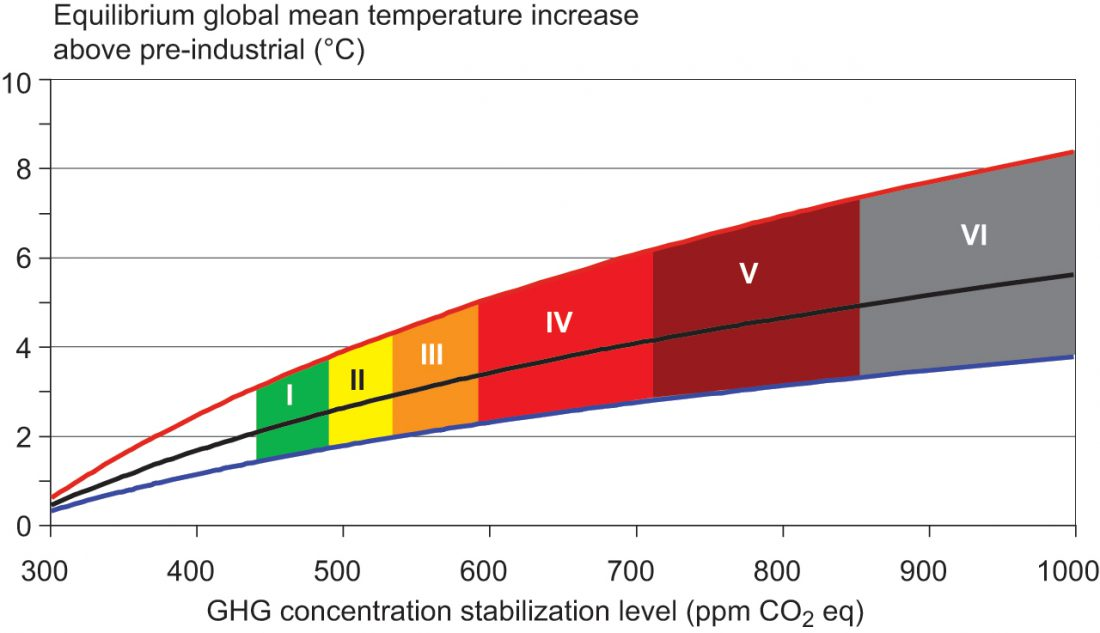 IPCC equilibrium global mean temperature increase