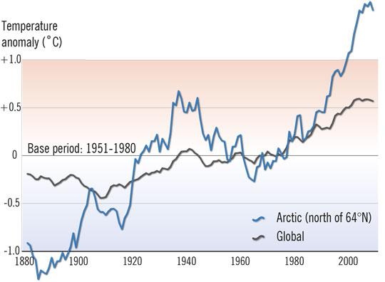 arctic-temperature-rise-arr