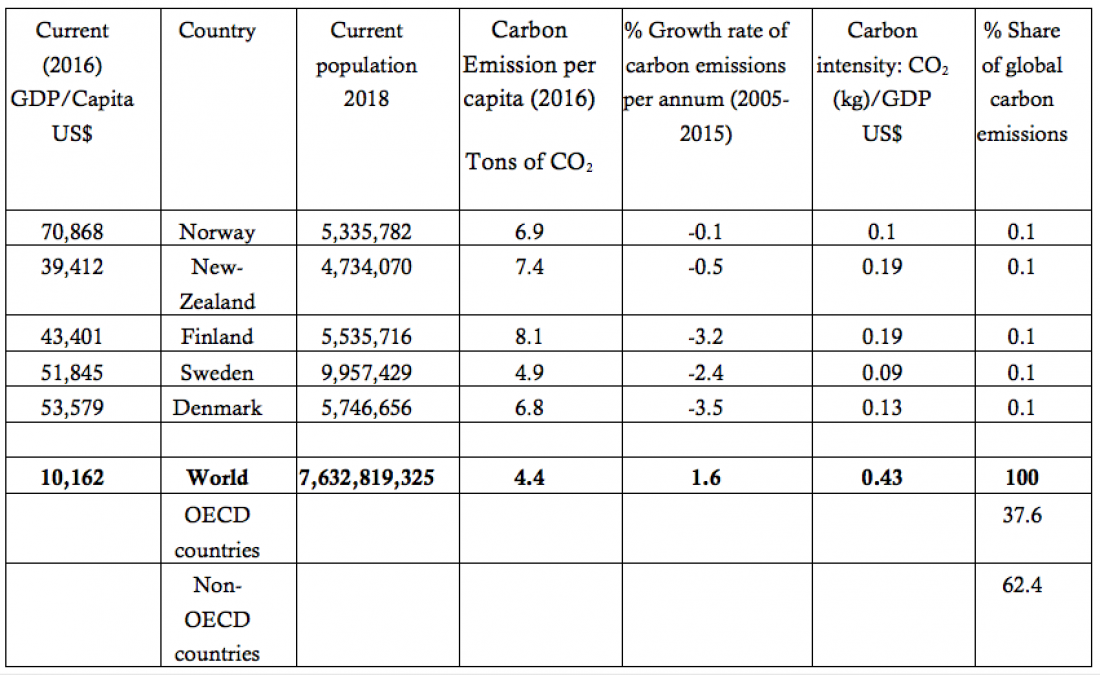 Carbon emissions indicators 5 small energy transition leaders and 3 global entities