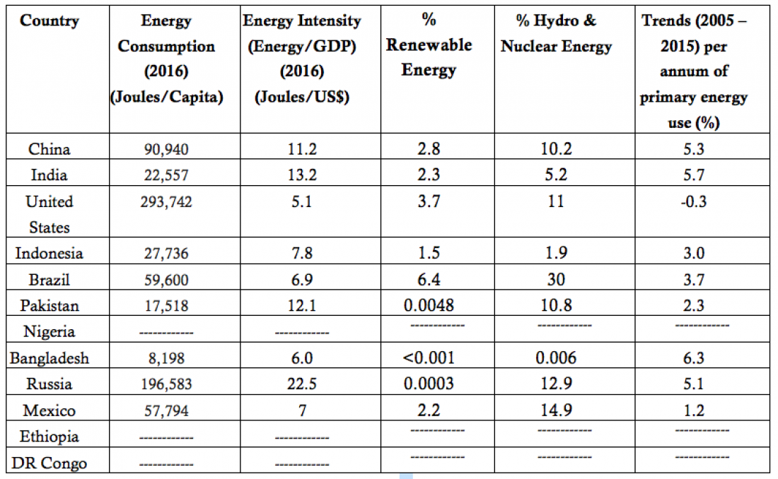 Indicators related directly to primary energy use of 12 most populous countries