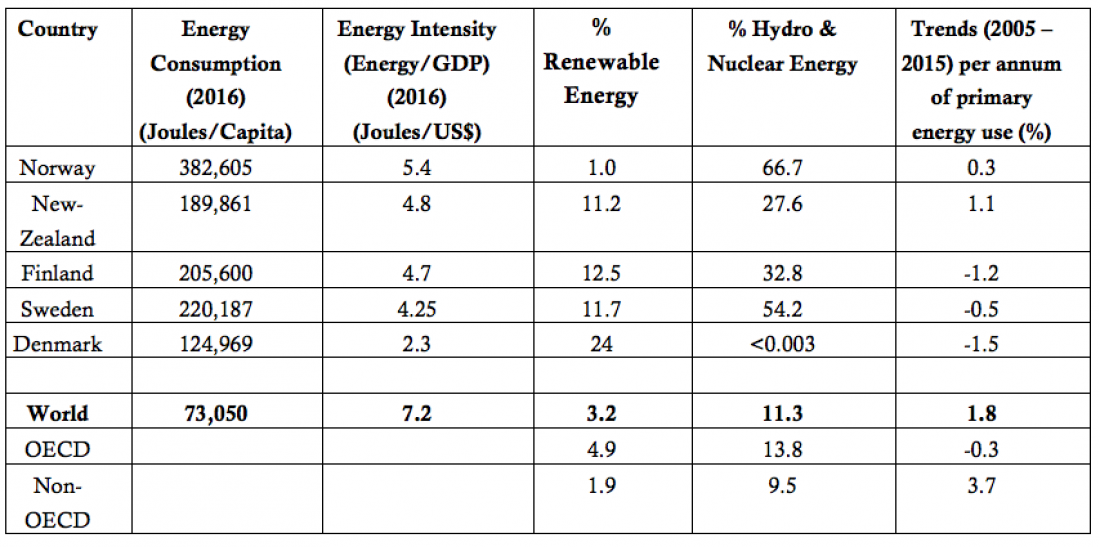 Primary energy use indicators 5 small energy transition leaders and 3 global entities