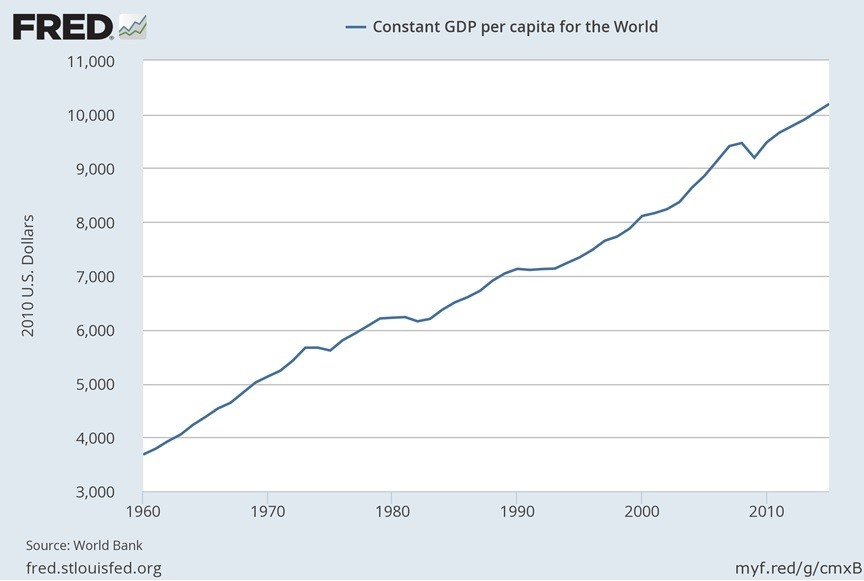 Changes in GDP/Capita for World 1960-2020