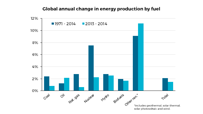 Global annual change in energy production by fuel