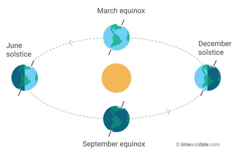 Figure of Earth's rotation around the sun, equinoxes and solstices