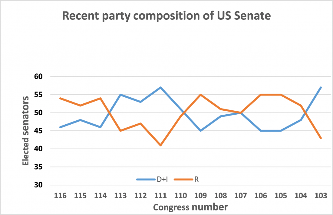 Recent party composition of US Senate, 1993-2021