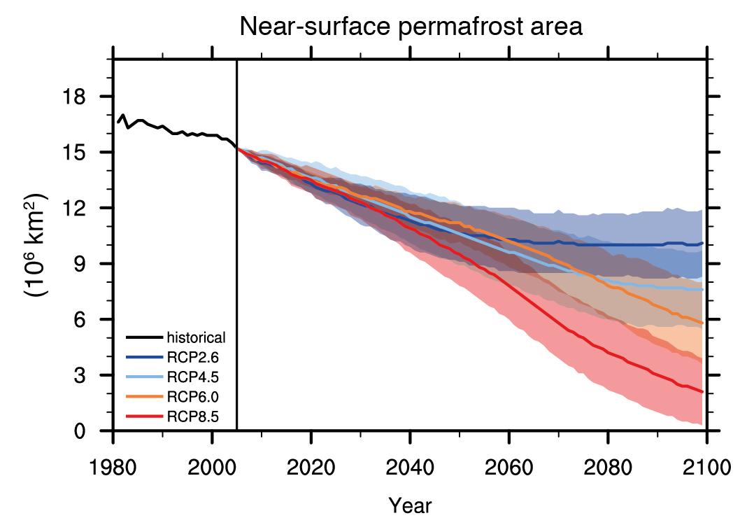 IPCC, near-surface global permafrost, melt, projection, scenario