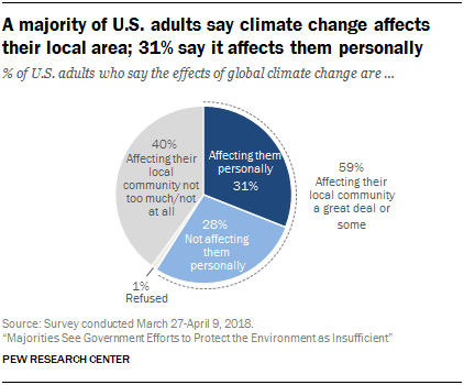 local impacts, climate change, survey, public, US, standing tall