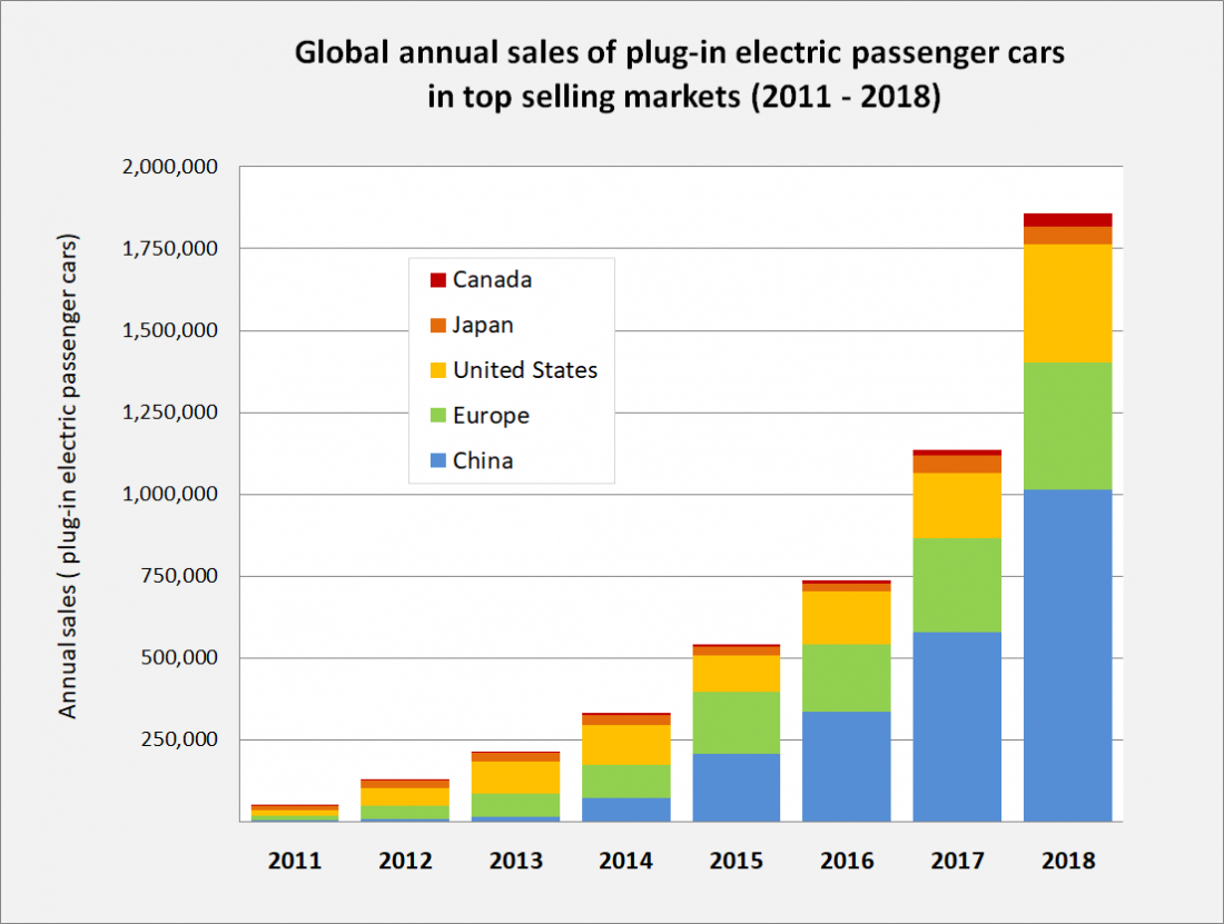 electric car, cars, Canada, Japan, US, China, Europe, plug in, passenger