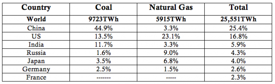 coal, natural gas, China, US, India, Russia, Japan, Germany, France, energy