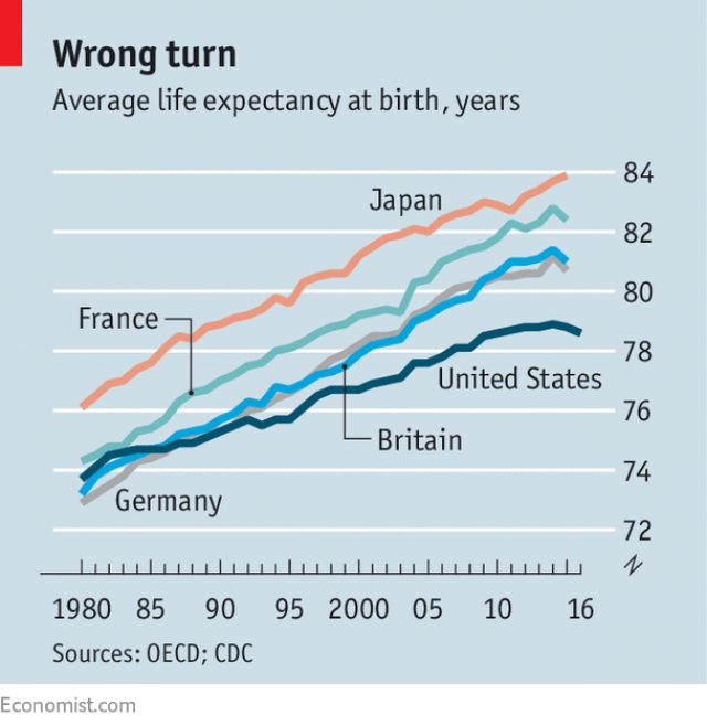 economist, life, life expectancy, US, Japan, Britain, France, Germany
