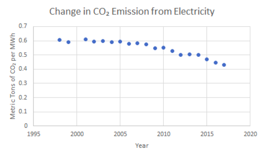ratio CO2 to electricity generation, emissions, EIA, energy