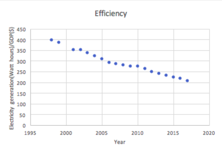Ratio of Electricity Generation to GDP in the US, 1998-2017, efficiency, efficient, electricity, energy, GDP