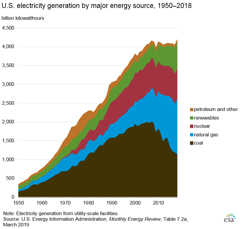 electricity generation, energy source, petroleum, renewable, nuclear, natural gas, coal