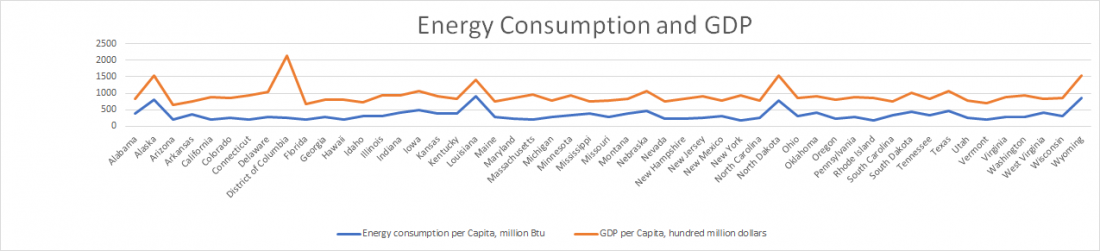 US, state, rank, energy consumption, energy consumption, per capita, 2016, GDP