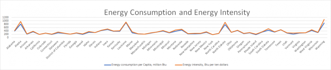 US, state, 2016, rank, estimate, energy, energy consumption, per capita, energy intensity