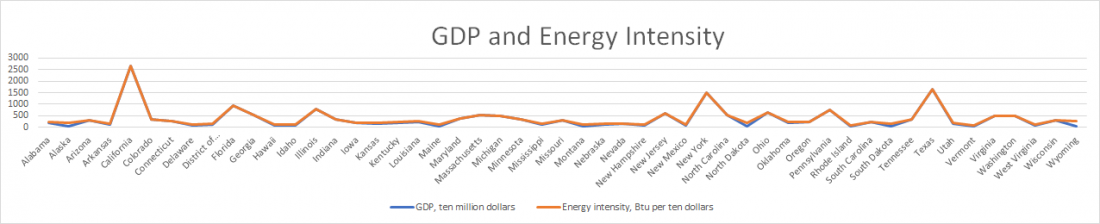 US, graph, state, GDP, energy intensity
