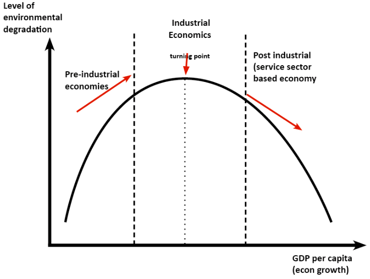 kuznets curve, graph, economy, economics, environmental kuznets curve, turning point, industrial economy, GDP, environmental degradation