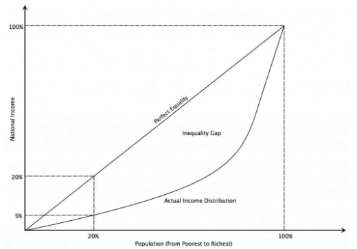 income inequality, Lorenz, GDP, income, income distribution, equality, Gini coefficient