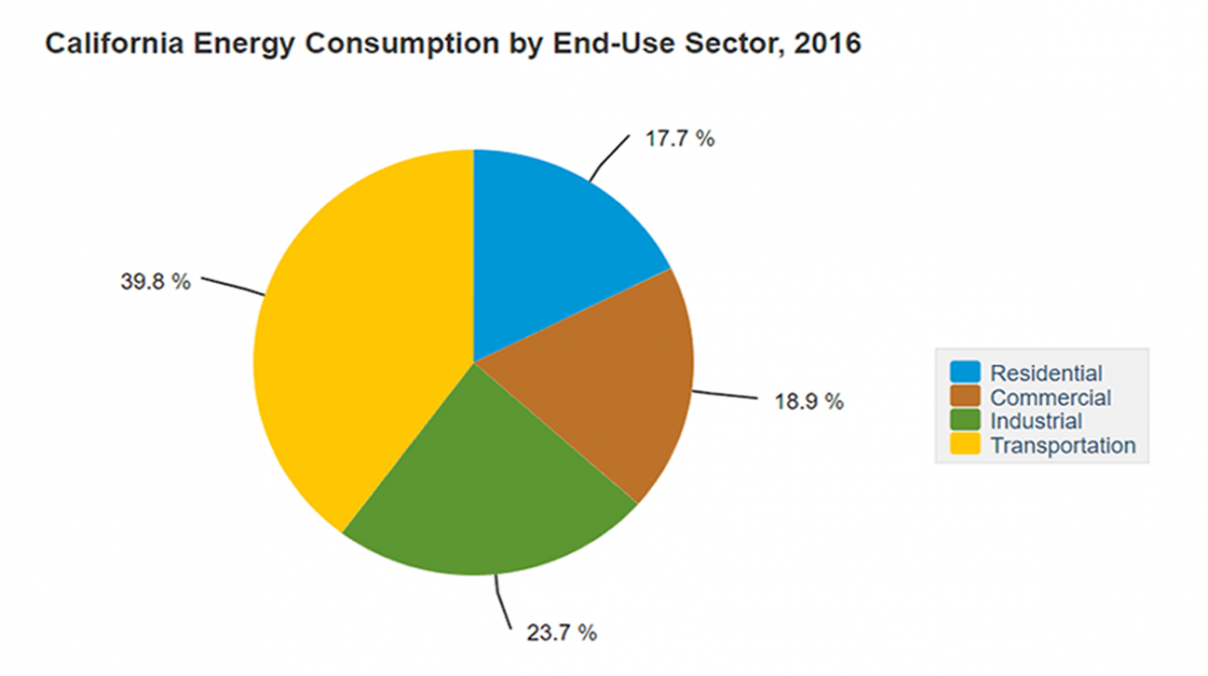 California, state, US, energy, energy consumption, residential, commercial, industrial, transportation, graph