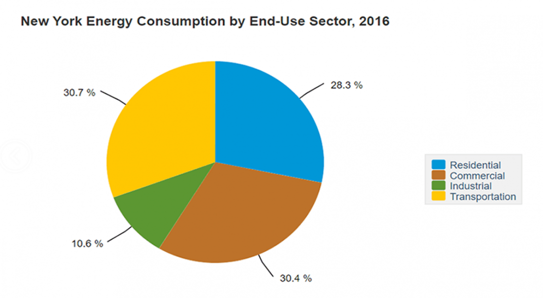 New York, US, state, energy, energy consumption, residential, commercial, industrial, transportation, graph