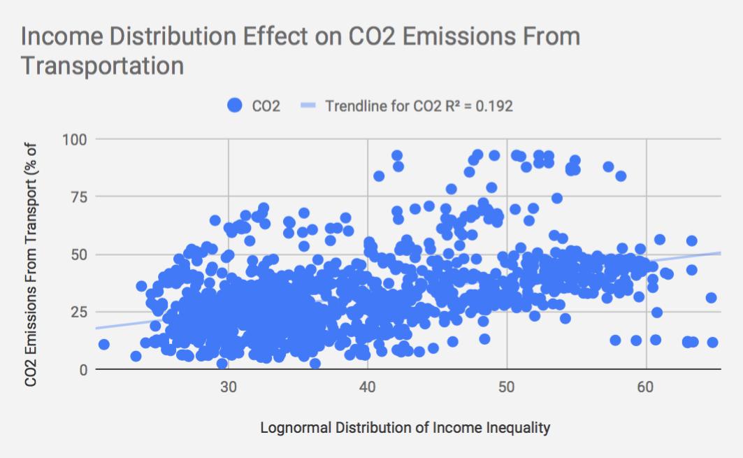 income inequality, income distribution, CO2 emissions, lognormal distribution