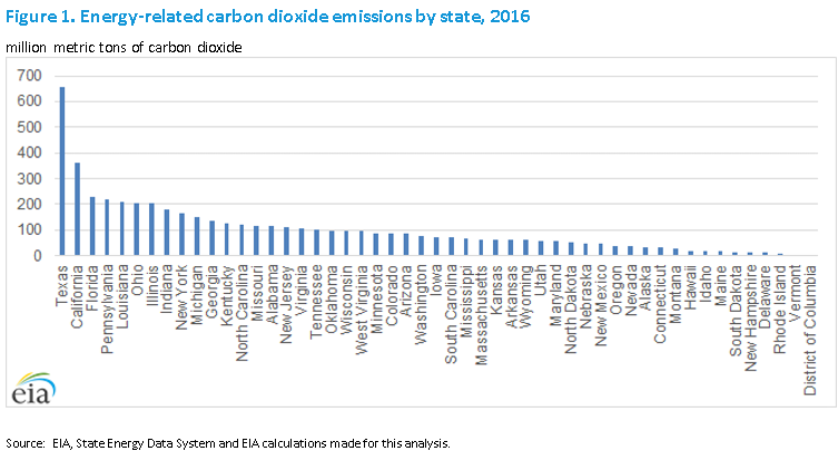 energy, carbon dioxide, emissions, state, policy, legislation