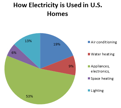 electricity, use, US, home, air conditioning, A/C, water, heat, appliances, electronics, lighting