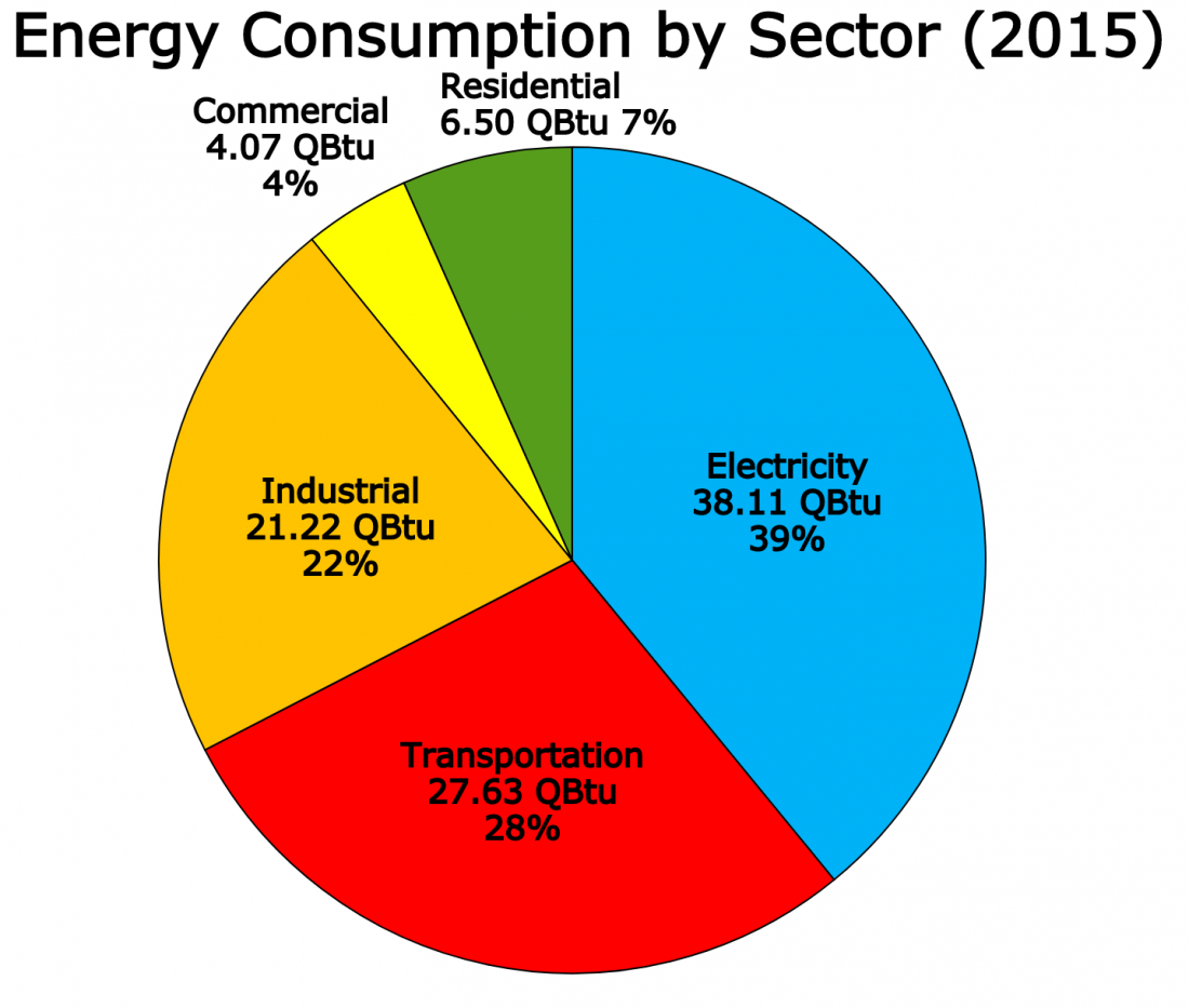 US energy consumption by sector, industrial, transportation, electricity, commercial, residential
